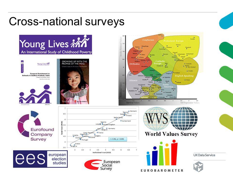 Cross-national surveys