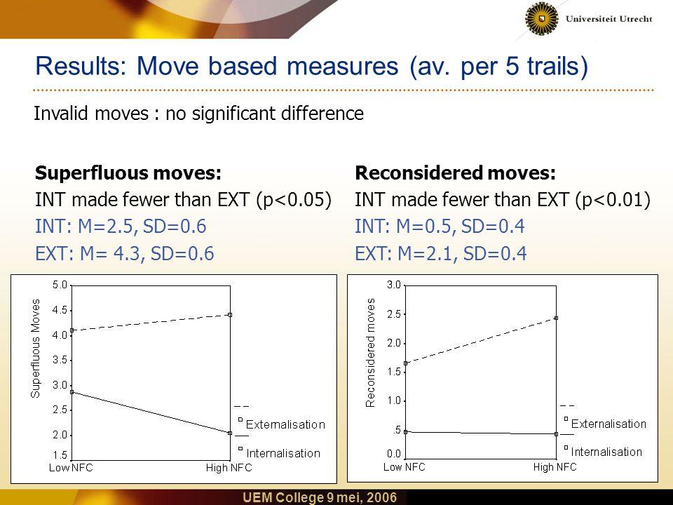UEM College 9 mei, 2006 Results: Time based measures (av.