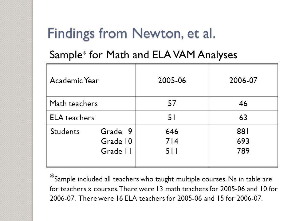 Sample * for Math and ELA VAM Analyses Academic Year2005-062006-07 Math teachers5746 ELA teachers5163 Students Grade 9 Grade 10 Grade 11 646 714 511 881 693 789 * Sample included all teachers who taught multiple courses.