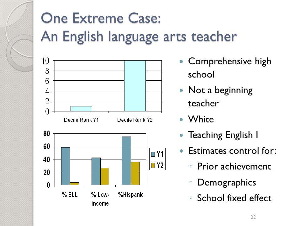 22 One Extreme Case: An English language arts teacher Comprehensive high school Not a beginning teacher White Teaching English I Estimates control for: ◦ Prior achievement ◦ Demographics ◦ School fixed effect