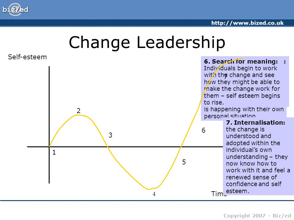 http://www.bized.co.uk Copyright 2007 – Biz/ed Change Leadership Self-esteem Time 1.