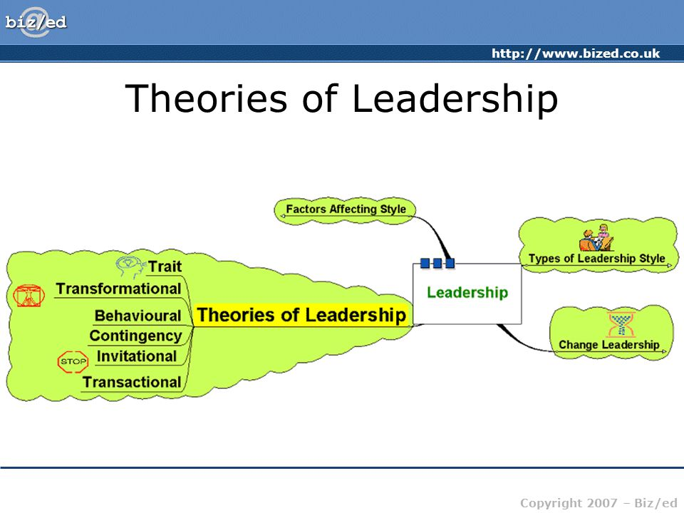 http://www.bized.co.uk Copyright 2007 – Biz/ed Theories of Leadership