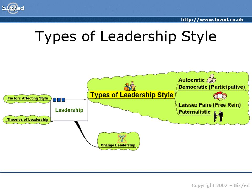 http://www.bized.co.uk Copyright 2007 – Biz/ed Theories of Leadership Trait theories: Is there a set of characteristics that determine a good leader.