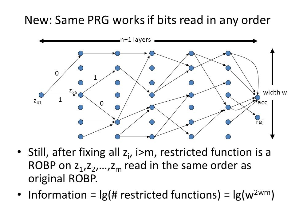 New: Same PRG works if bits read in any order Still, after fixing all z i, i>m, restricted function is a ROBP on z 1,z 2,…,z m read in the same order as original ROBP.
