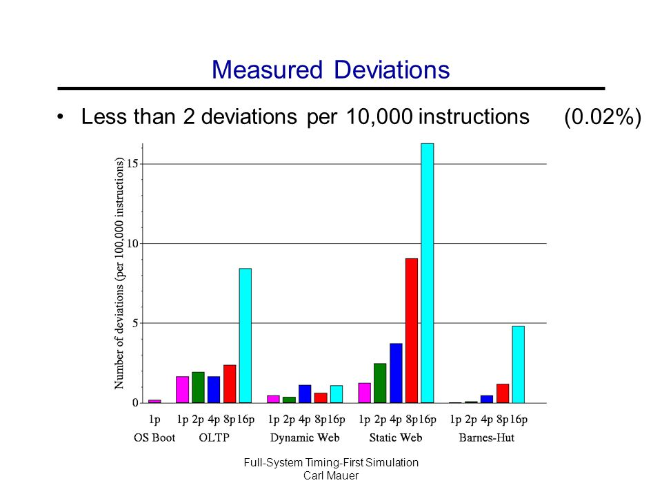 Full-System Timing-First Simulation Carl Mauer Measured Deviations Less than 2 deviations per 10,000 instructions (0.02%)