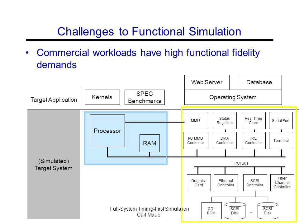 Full-System Timing-First Simulation Carl Mauer Questions?