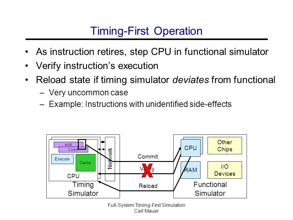 Full-System Timing-First Simulation Carl Mauer Timing-First Operation As instruction retires, step CPU in functional simulator Verify instruction's execution Reload state if timing simulator deviates from functional –Very uncommon case –Example: Instructions with unidentified side-effects Timing Simulator Functional Simulator CPU RAM Network add load Cache CPU Execute Commit Verify Other Chips I/O Devices Reload