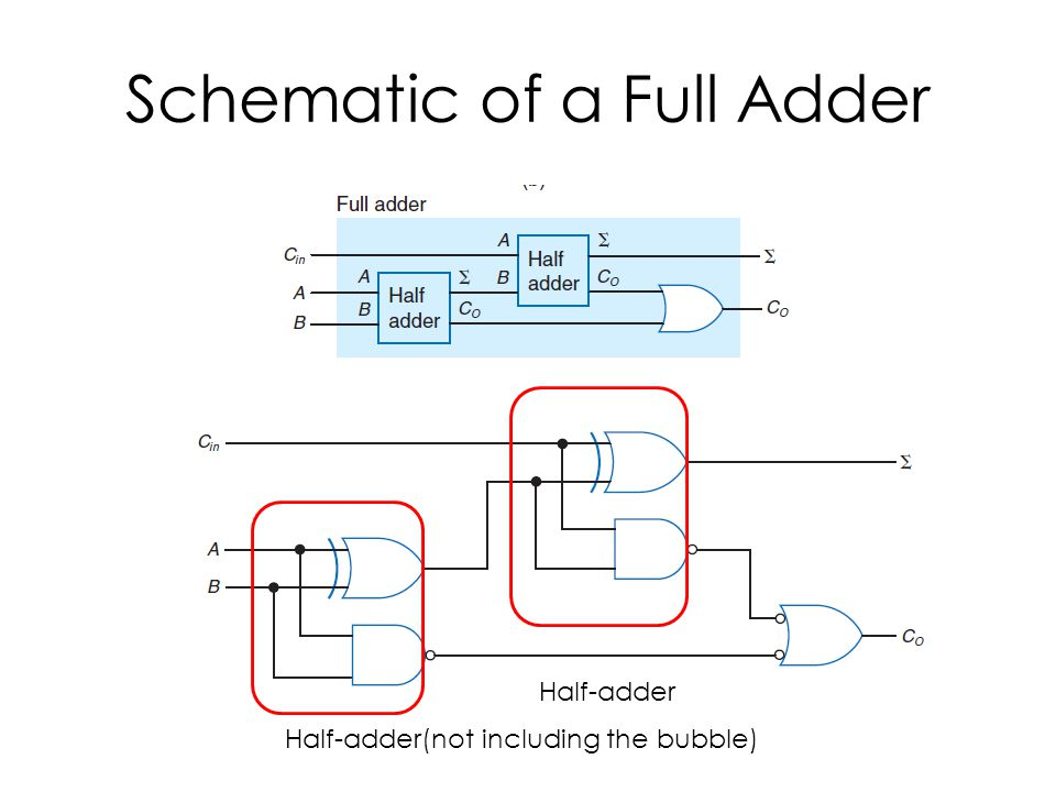 Schematic of a Full Adder Half-adder(not including the bubble) Half-adder