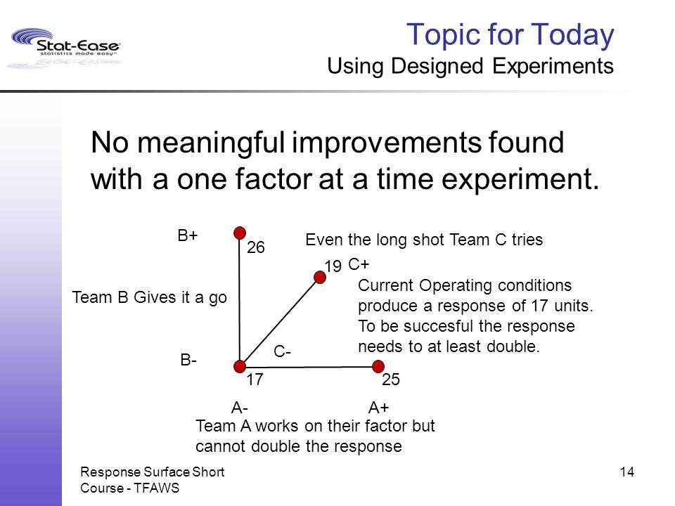 C- C+ Topic for Today Using Designed Experiments Response Surface Short Course - TFAWS 14 A-A+ B- B+ 2517 26 19 Current Operating conditions produce a
