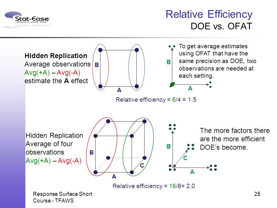 Response Surface Short Course - TFAWS 25 Relative Efficiency DOE vs. OFAT A B A B Relative efficiency = 6/4 = 1.5 Hidden Replication Average observati