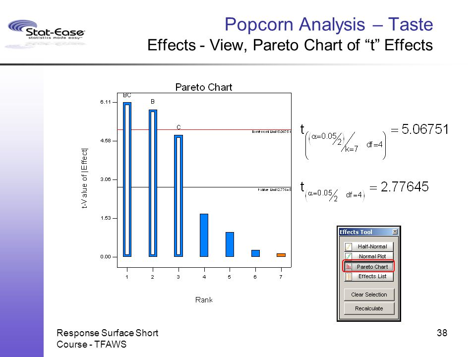 """Response Surface Short Course - TFAWS Popcorn Analysis – Taste Effects - View, Pareto Chart of """"t"""" Effects 38"""