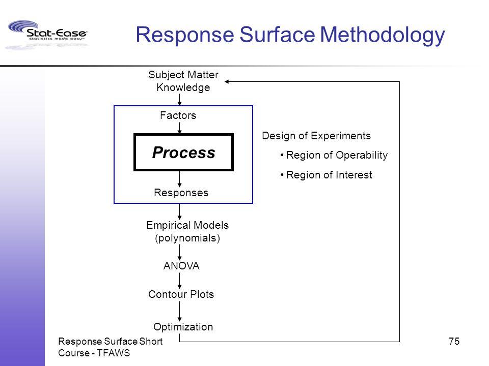 Response Surface Short Course - TFAWS 75 Subject Matter Knowledge Factors Process Responses Empirical Models (polynomials) ANOVA Contour Plots Optimiz