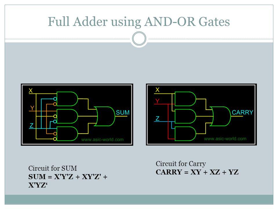 Full Adder using two half adders