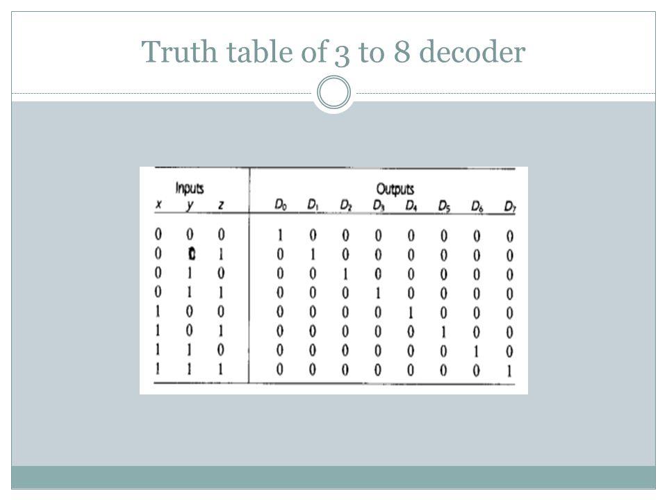Circuit Diagram (3-to-8 binary decoder)