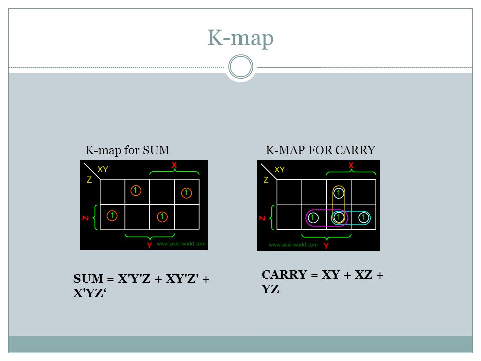 Full Adder using AND-OR Gates Circuit for SUM SUM = X Y Z + XY Z + X YZ' Circuit for Carry CARRY = XY + XZ + YZ