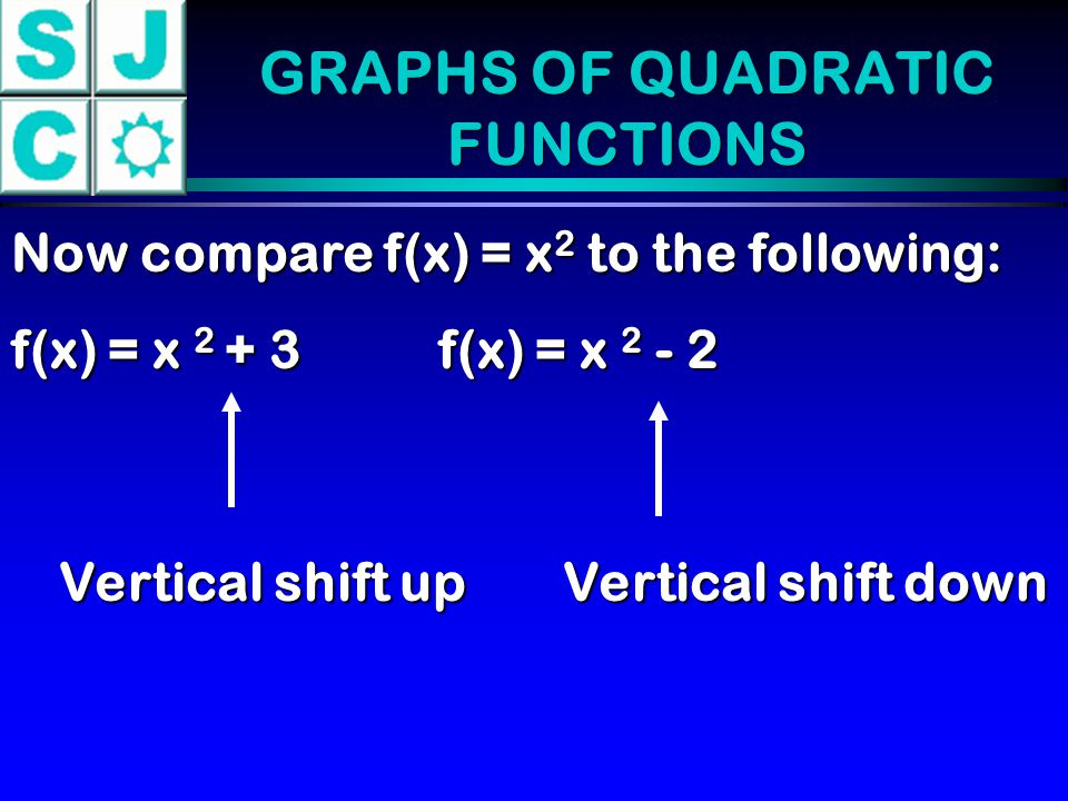 EXAMPLE Determine without graphing whether the given quadratic function has a maximum or minimum value and then find the value.