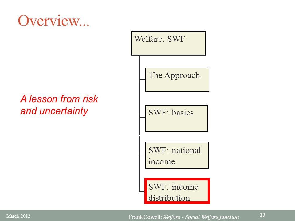 Frank Cowell: Welfare - Social Welfare function Overview...