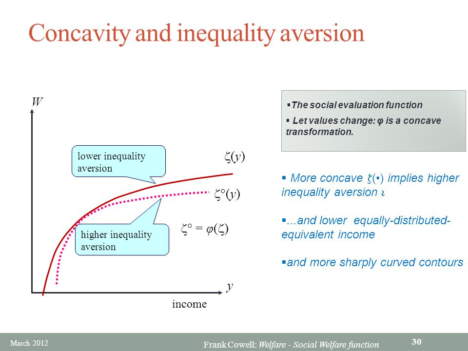 Frank Cowell: Welfare - Social Welfare function Concavity and inequality aversion W (y)(y) income y (y)(y)  The social evaluation function  Let values change: φ is a concave transformation.