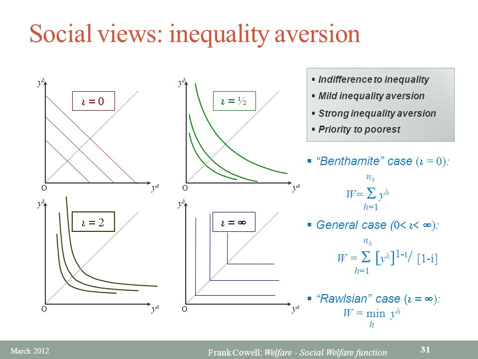 Frank Cowell: Welfare - Social Welfare function Social views: inequality aversion  ½ ybyb yaya O  ybyb yaya O  ybyb yaya O   Indifference to inequality  Mild inequality aversion ybyb yaya O  Strong inequality aversion  Priority to poorest  Benthamite case (  = 0): n h W=  y h h=1  General case (  ): n h W =  [ y h ] 1-  / [1-i] h=1  Rawlsian case (  ): W = min y h h March 2012 31
