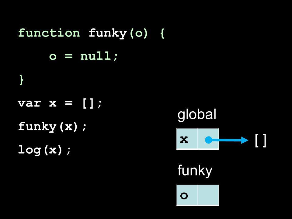 function funky(o) { o = null; } var x = []; funky(x); log(x); x global [ ] o funky