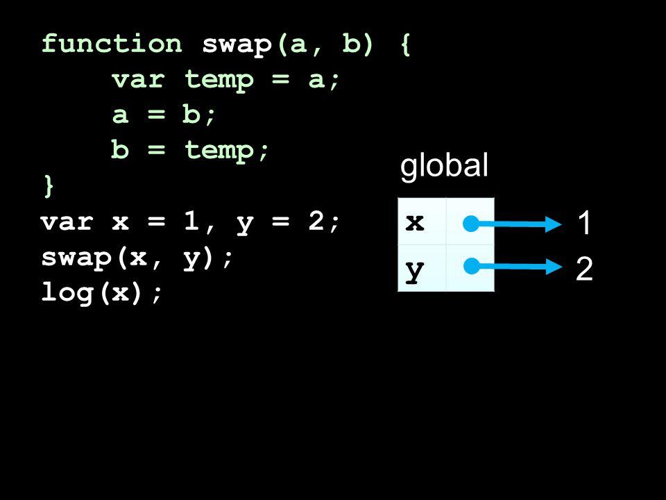 function swap(a, b) { var temp = a; a = b; b = temp; } var x = 1, y = 2; swap(x, y); log(x); global 1 2