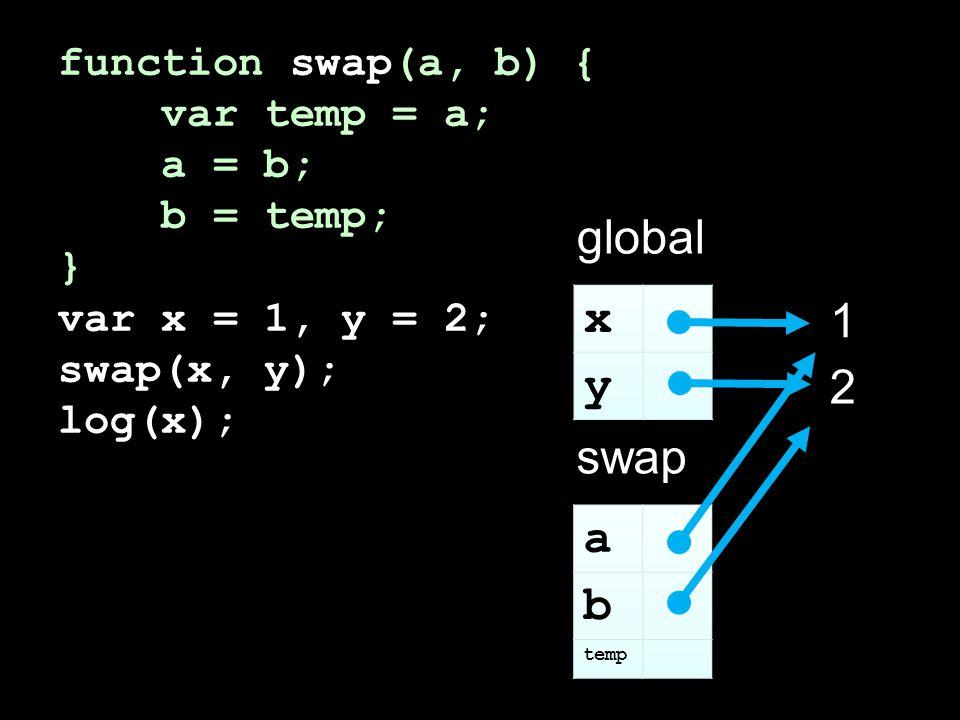 function swap(a, b) { var temp = a; a = b; b = temp; } var x = 1, y = 2; swap(x, y); log(x); global 1 2 swap