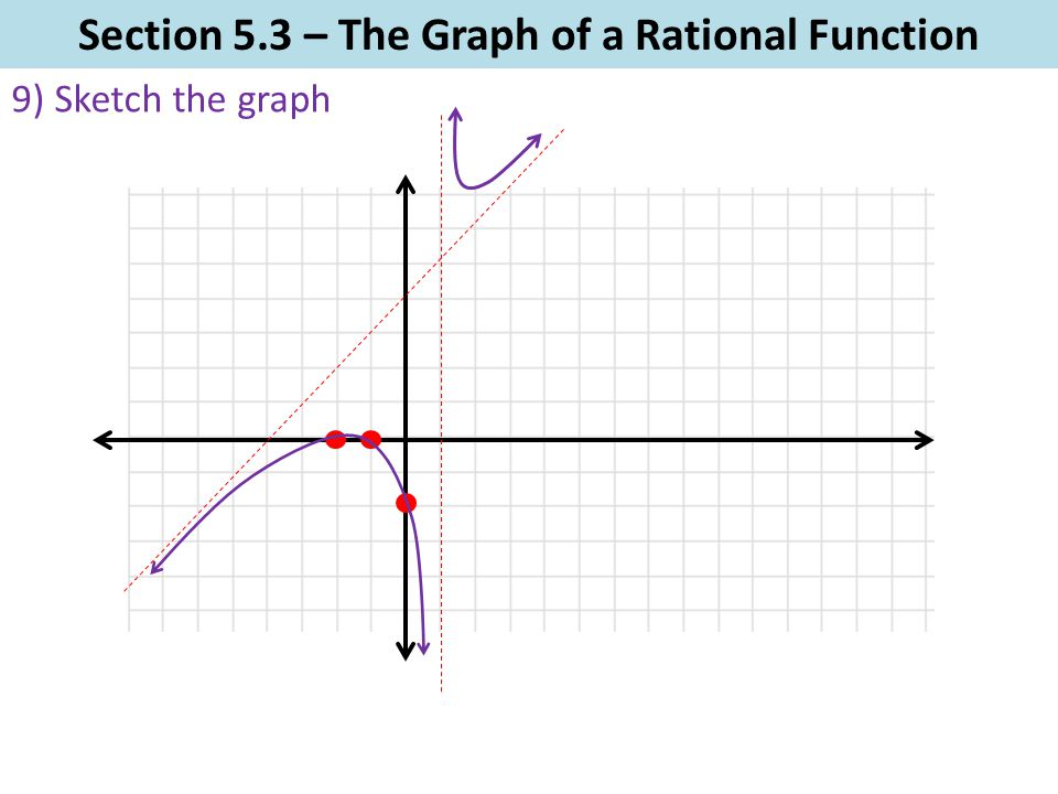 Section 5.3 – The Graph of a Rational Function 9) Sketch the graph
