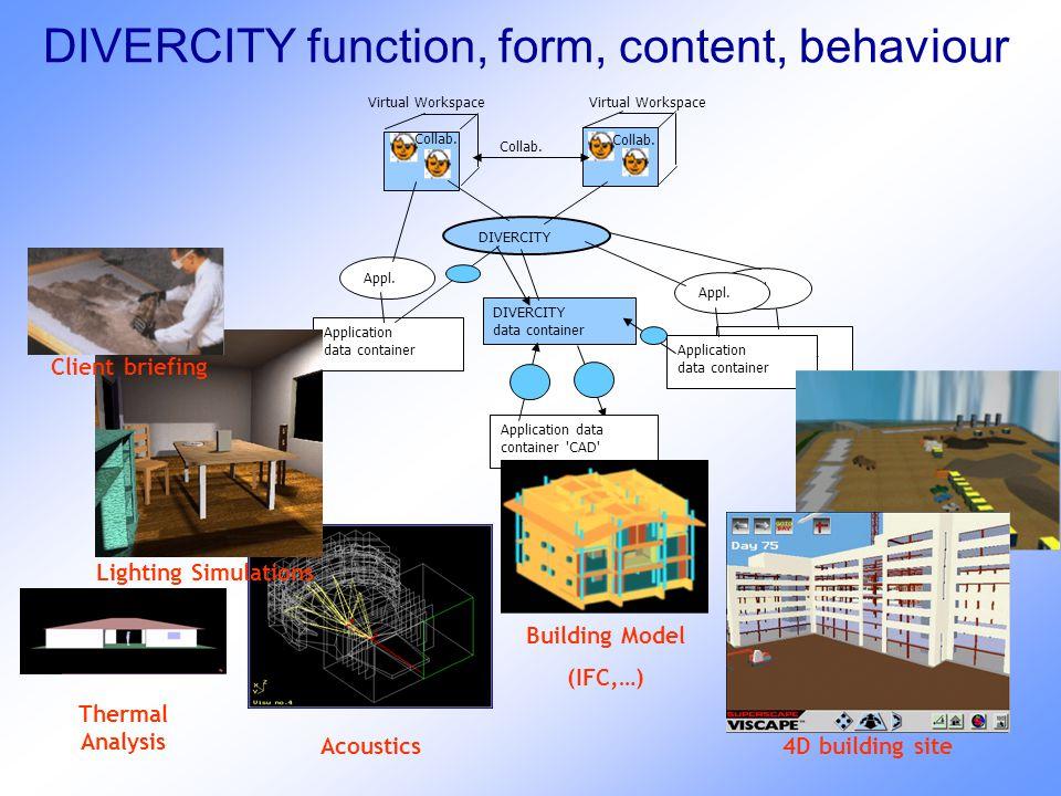 DIVERCITY function, form, content, behaviour DIVERCITY Application data container DIVERCITY data container Collab. Application data container 'CAD' Ap