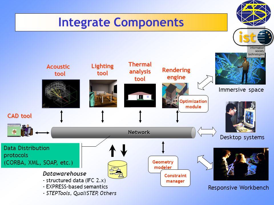 Lightingtool Acoustic tool Thermalanalysistool Network Datawarehouse - structured data (IFC 2.x) - EXPRESS-based semantics - STEPTools, QualiSTEP, Oth