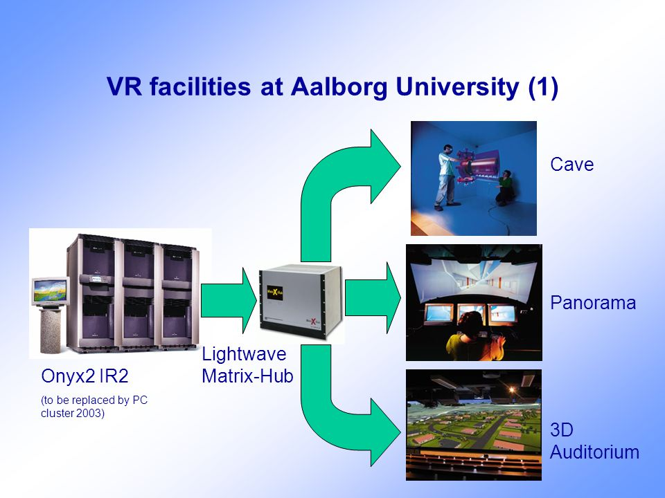 VR facilities at Aalborg University (1) Onyx2 IR2 (to be replaced by PC cluster 2003) Lightwave Matrix-Hub Cave Panorama 3D Auditorium
