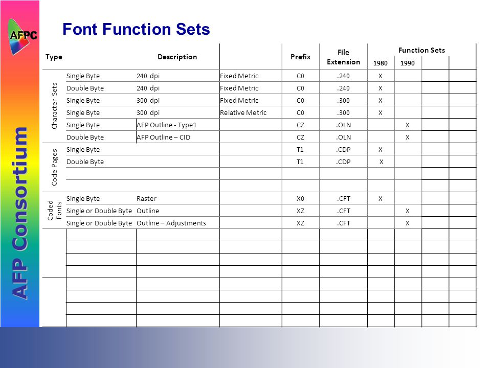 Font Function Sets TypeDescriptionPrefix File Extension Function Sets 1980 Character Sets Single Byte240 dpiFixed MetricC0.240X Double Byte240 dpiFixed MetricC0.240X Single Byte300 dpiFixed MetricC0.300X Single Byte300 dpiRelative MetricC0.300X Code Pages Single ByteT1.CDPX Coded Fonts Single ByteRasterX0.CFTX