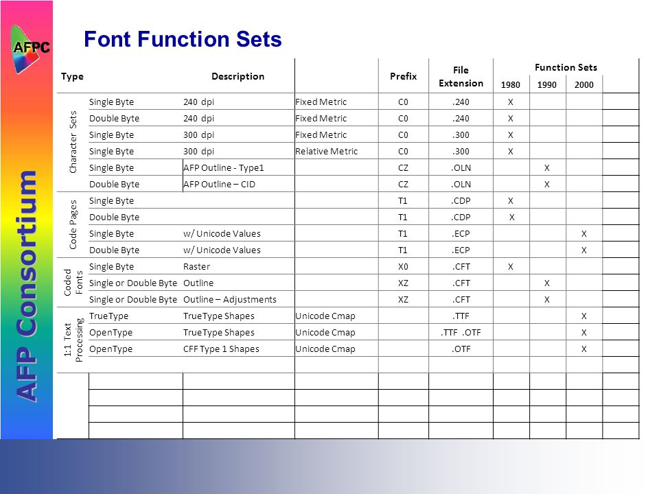 Font Function Sets TypeDescriptionPrefix File Extension Function Sets 19801990 Character Sets Single Byte240 dpiFixed MetricC0.240X Double Byte240 dpi