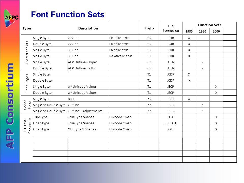Font Function Sets TypeDescriptionPrefix File Extension Function Sets 19801990 Character Sets Single Byte240 dpiFixed MetricC0.240X Double Byte240 dpiFixed MetricC0.240X Single Byte300 dpiFixed MetricC0.300X Single Byte300 dpiRelative MetricC0.300X Single ByteAFP Outline - Type1CZ.OLN X Double ByteAFP Outline – CIDCZ.OLN X Code Pages Single ByteT1.CDPX Double ByteT1.CDP X Coded Fonts Single ByteRasterX0.CFTX Single or Double ByteOutlineXZ.CFT X Single or Double ByteOutline – AdjustmentsXZ.CFT X