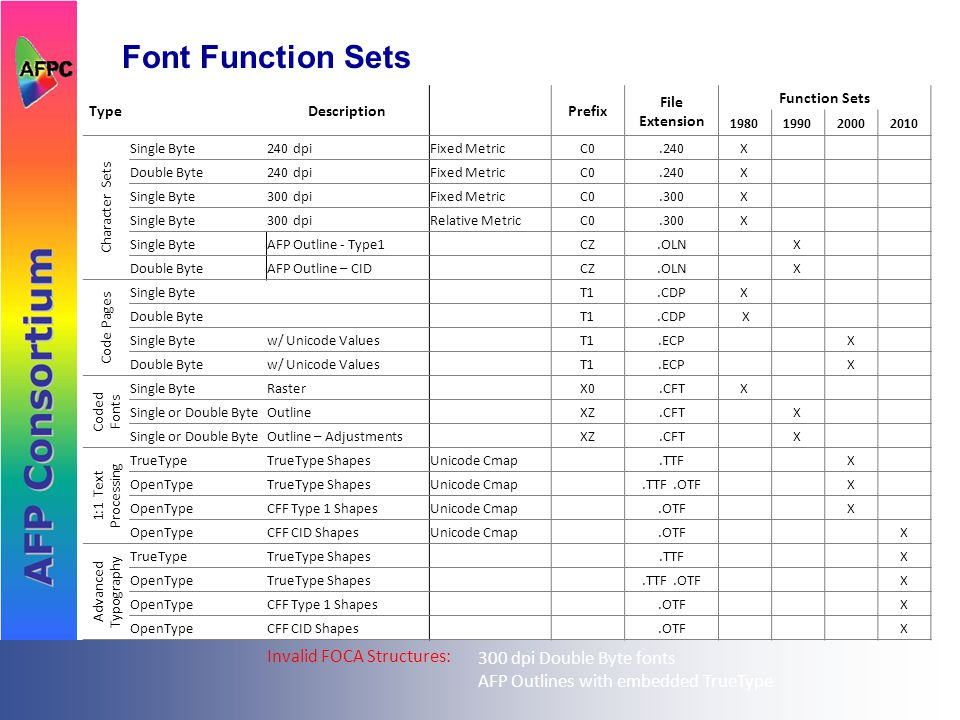 Font Function Sets TypeDescriptionPrefix File Extension Function Sets Character Sets Single Byte240 dpiFixed MetricC0.240X Double Byte240 dpiFixed MetricC0.240X Single Byte300 dpiFixed MetricC0.300X Single Byte300 dpiRelative MetricC0.300X Single ByteAFP Outline - Type1CZ.OLN X Double ByteAFP Outline – CIDCZ.OLN X Code Pages Single ByteT1.CDPX Double ByteT1.CDP X Single Bytew/ Unicode ValuesT1.ECP X Double Bytew/ Unicode ValuesT1.ECP X Coded Fonts Single ByteRasterX0.CFTX Single or Double ByteOutlineXZ.CFT X Single or Double ByteOutline – AdjustmentsXZ.CFT X 1:1 Text Processing TrueTypeTrueType ShapesUnicode Cmap.TTF X OpenTypeTrueType ShapesUnicode Cmap.TTF.OTF X OpenTypeCFF Type 1 ShapesUnicode Cmap.OTF X