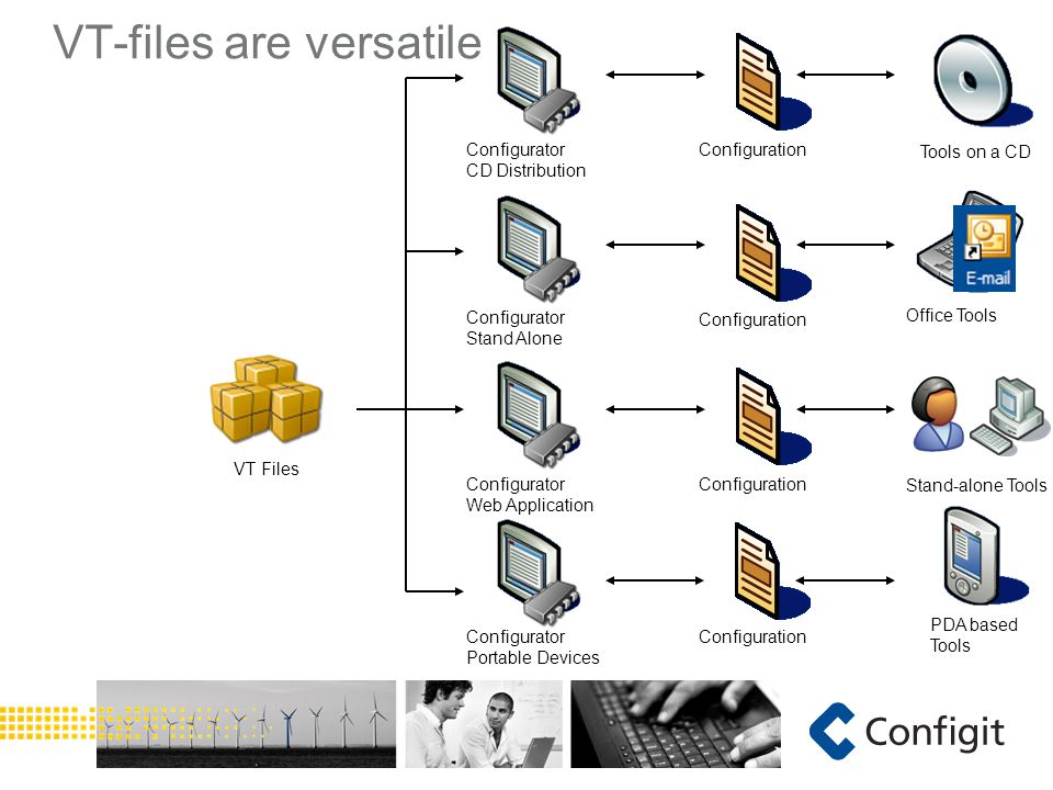 Stand-alone Tools VT-files are versatile VT Files Configurator Web Application Configuration Configurator Portable Devices Configuration Configurator Stand Alone Configuration PDA based Tools Office Tools Configurator CD Distribution Configuration Tools on a CD