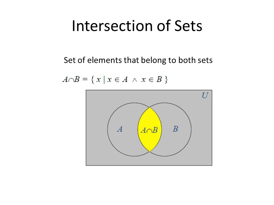 Intersection of Sets Set of elements that belong to both sets
