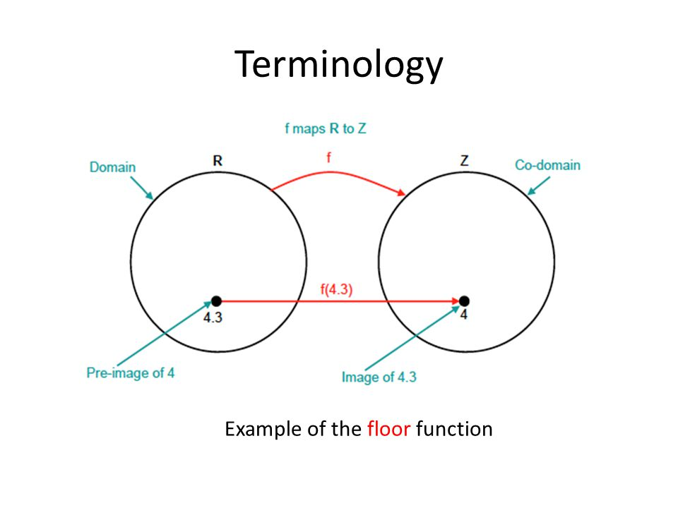 Terminology Example of the floor function