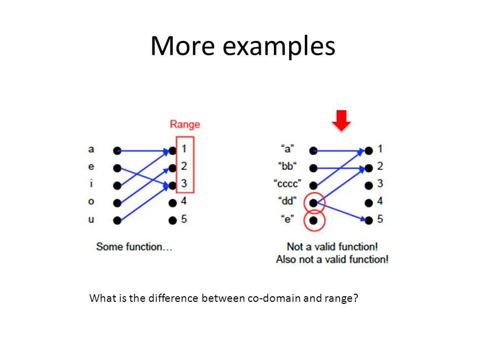 More examples What is the difference between co-domain and range