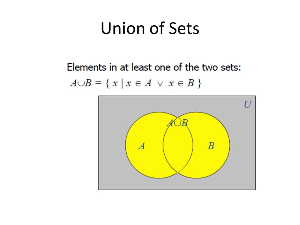 Union of Sets