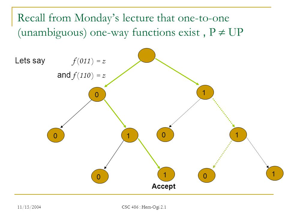 11/15/2004 CSC 486 : Hem-Ogi 2.1 0 1 1 0 0 1 Lets say f ( 011 ) = z and f ( 110 ) = z Recall from Monday's lecture that one-to-one (unambiguous) one-way functions exist, P  UP Accept 1 0 0 1