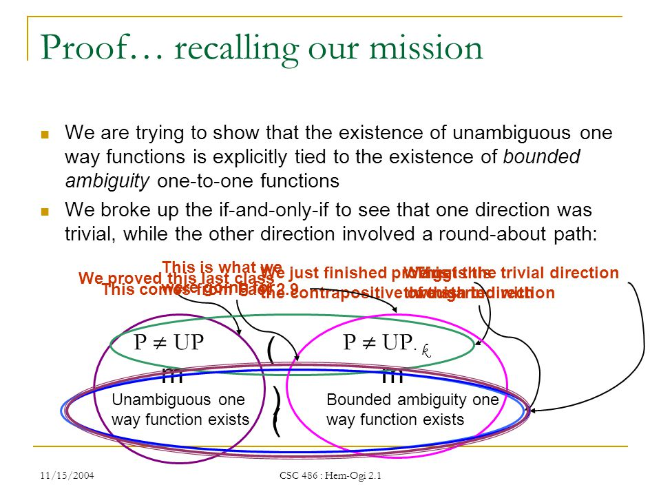 11/15/2004 CSC 486 : Hem-Ogi 2.1 Proof… recalling our mission We are trying to show that the existence of unambiguous one way functions is explicitly tied to the existence of bounded ambiguity one-to-one functions We broke up the if-and-only-if to see that one direction was trivial, while the other direction involved a round-about path: Bounded ambiguity one way function exists Unambiguous one way function exists P  UP · k P  UP m ( m ( We proved this last class We get this through indirection We just finished proving the contrapositive of this This comes from Fact 2.9 ) This is the trivial direction we started with, This is what we were going for
