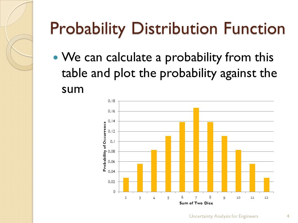 Probability Distribution Function We can calculate a probability from this table and plot the probability against the sum Uncertainty Analysis for Engineers4