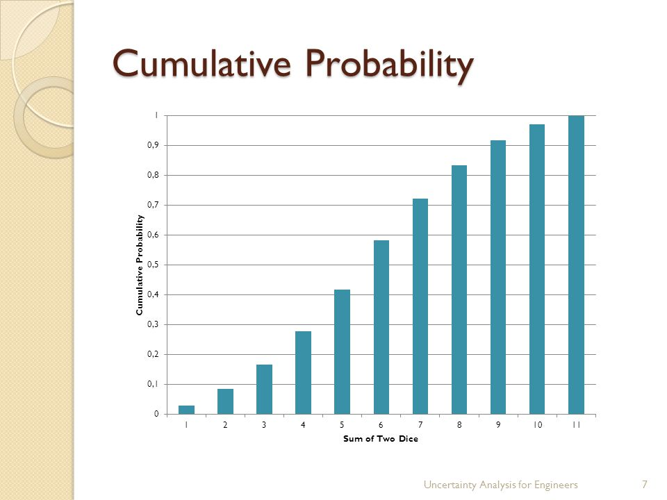 Cumulative Probability We call this the cumulative distribution function (CDF) It has a minimum of 0, a maximum of 1, and is monotonic For the example of the sum of two dice, the CDF is Uncertainty Analysis for Engineers8 or