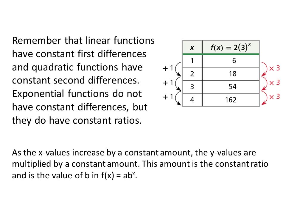 Remember that linear functions have constant first differences and quadratic functions have constant second differences. Exponential functions do not