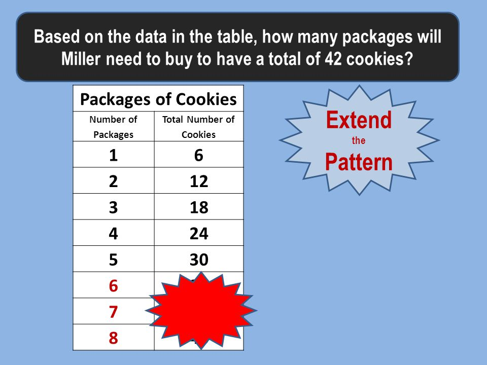 Based on the data in the table, how many packages will Miller need to buy to have a total of 42 cookies.