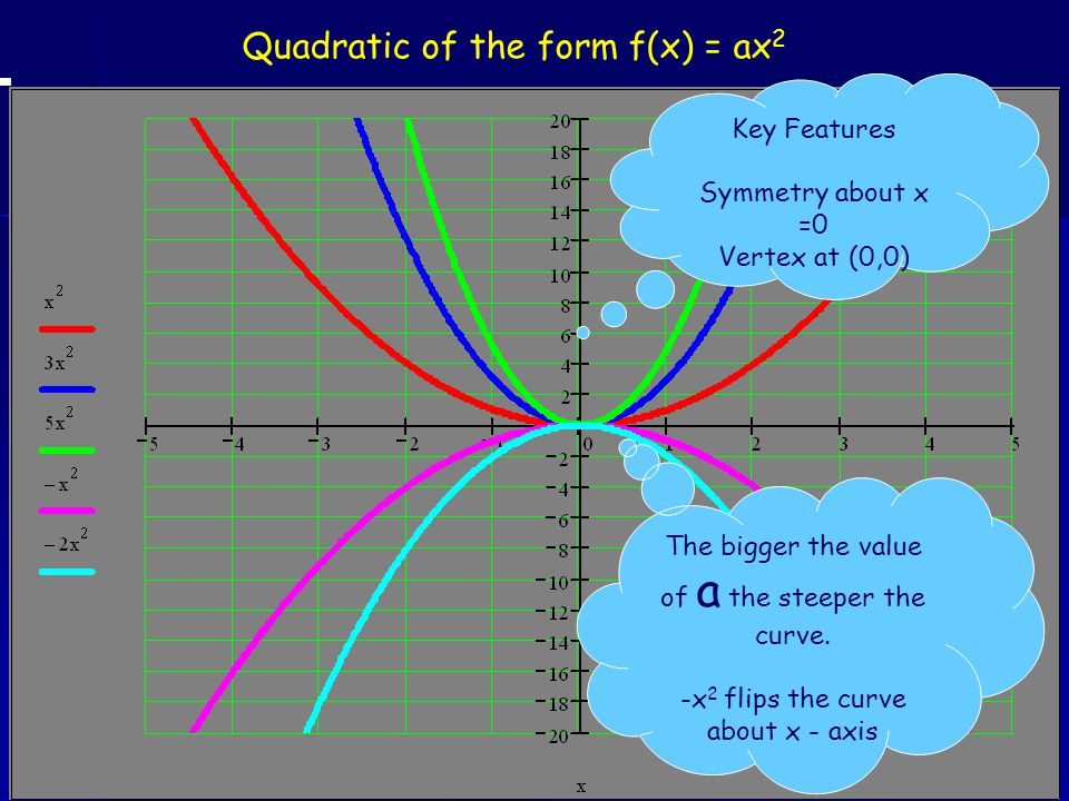 Quadratic of the form f(x) = ax 2 Key Features Symmetry about x =0 Vertex at (0,0) The bigger the value of a the steeper the curve. -x 2 flips the cur