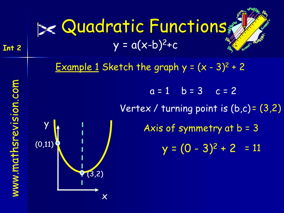 www.mathsrevision.com Int 2 Quadratic Functions Example 1 Sketch the graph y = (x - 3) 2 + 2 (3,2) = (3,2) (0,11) Axis of symmetry at b = 3 = 11 a = 1
