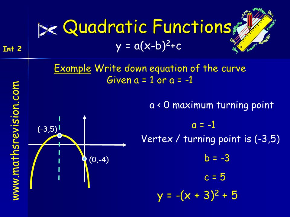 www.mathsrevision.com Int 2 Quadratic Functions Example Write down equation of the curve Given a = 1 or a = -1 (0,-4) a = -1 (-3,5) b = -3 c = 5 a < 0