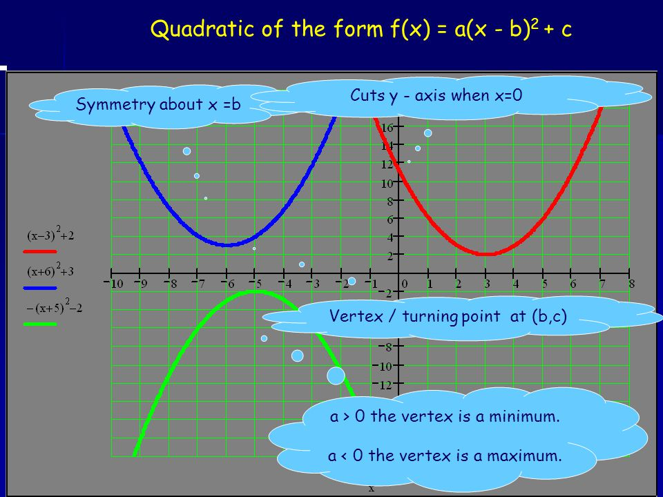 Quadratic of the form f(x) = a(x - b) 2 + c a > 0 the vertex is a minimum. a < 0 the vertex is a maximum. Symmetry about x =b Vertex / turning point a