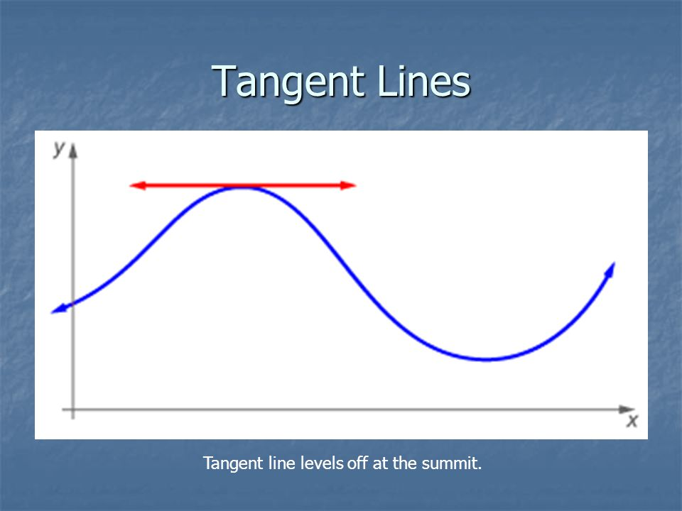 Tangent Lines Tangent line levels off at the summit.